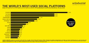 Statistik der weltweit meist genutzten Social Media Plattformen, TikTok ist an siebter Stelle mit 800 Millionen Usern.